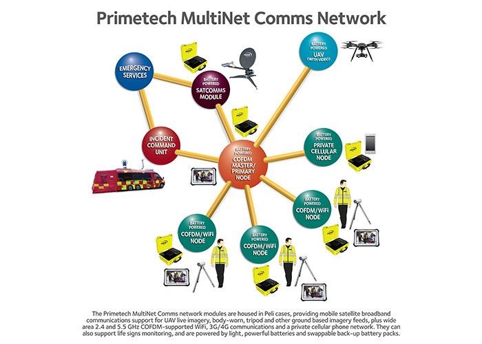 Primetech launches MultiNet Comms family of portable, high-powered incident ground communications