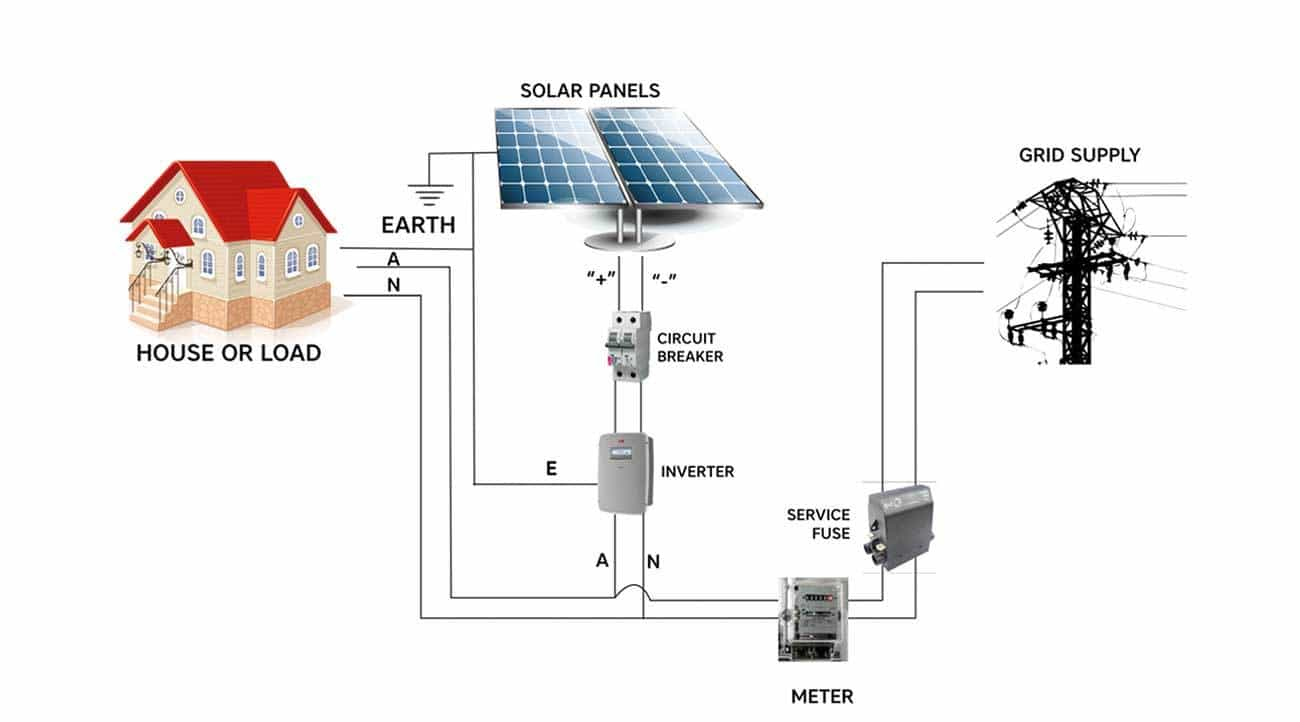 Solar Panels And The Dc Danger Zone Reducing Risk Factors Part 1 Visit Page Of Charger Circuit 346 Views Standard Net Metered Grid Interactive System