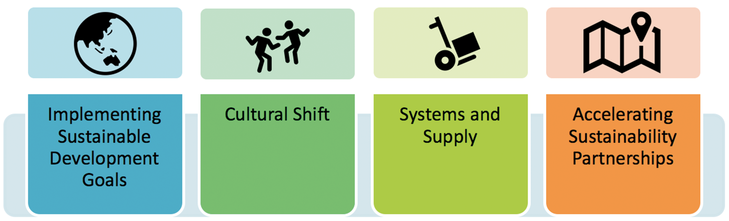 The strategic priorities include practical sustainability with policy, people, practicalities and partnerships; they are designed to put the tools of change into the hands of those who will use the outputs.