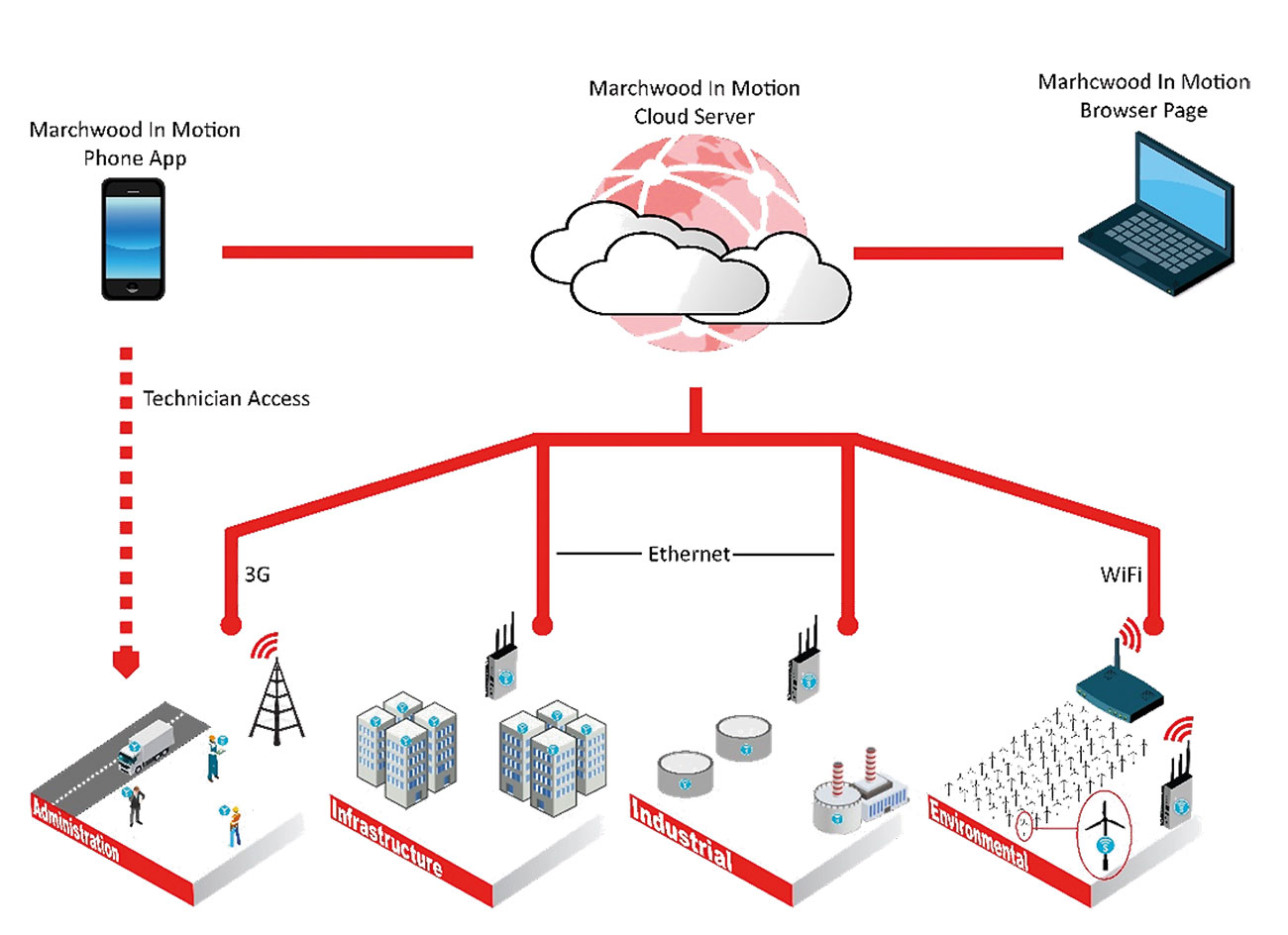 Typical overall system schematic for a 'cloud' based solution for an application covering multiple sites.